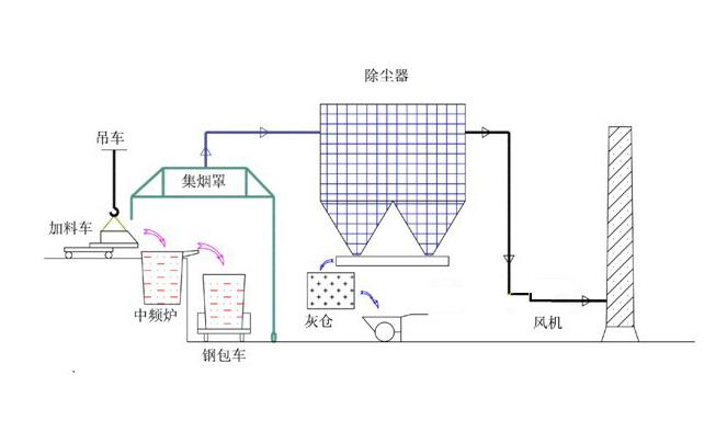 产品中心 中频炉除尘器 >>正文内容     结构特点:   中频炉烟气捕集